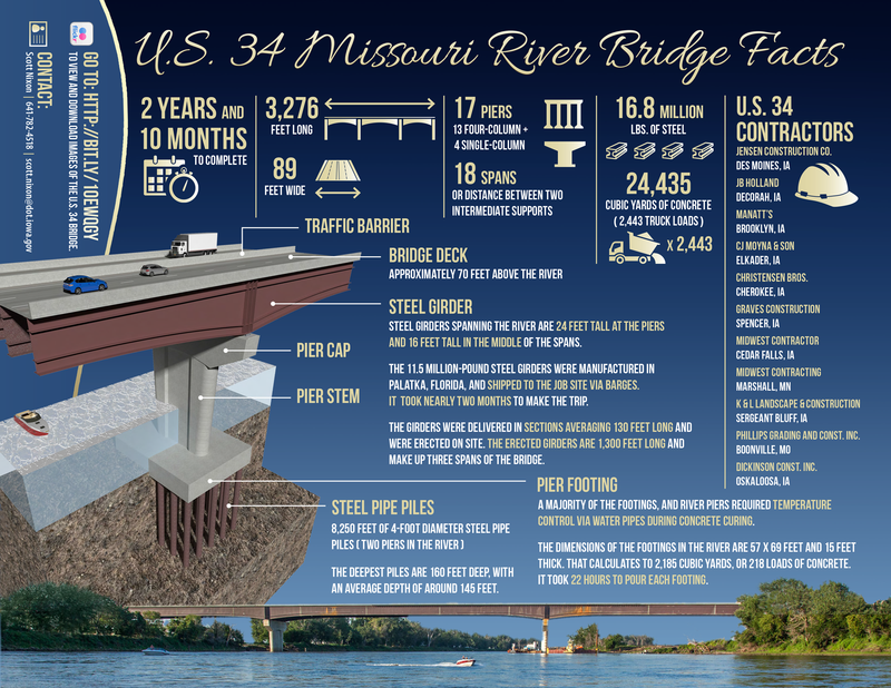 US-34-Bridge-Infographic