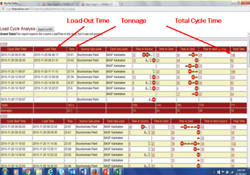 Load cycle analysis