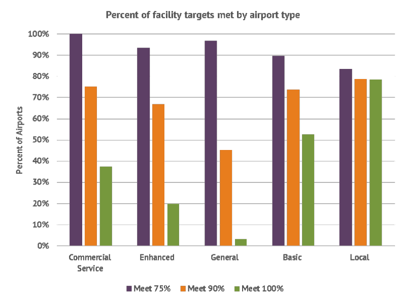 Targets met by airport type