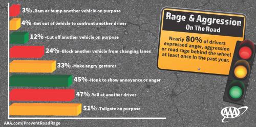 Aggressive-Driving-Chart