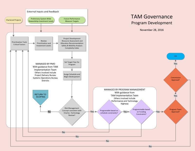 Program Development 2016-11-28