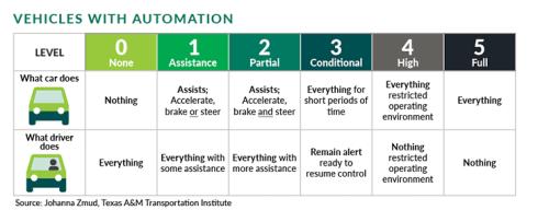 Levels of autmation