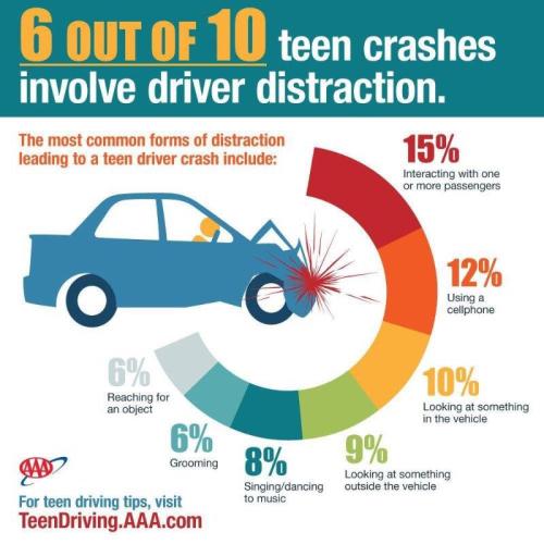 Aaa-distracted-driving