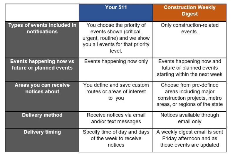 Your 511 vs construction digest