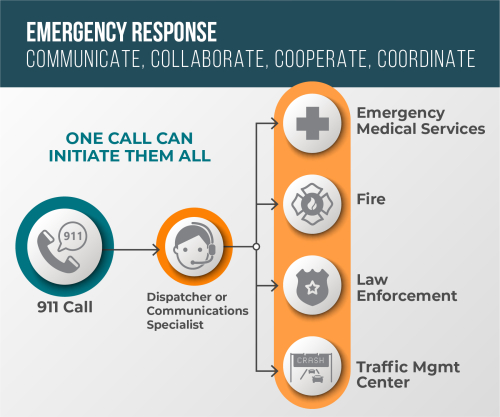 What happens when you call 911?